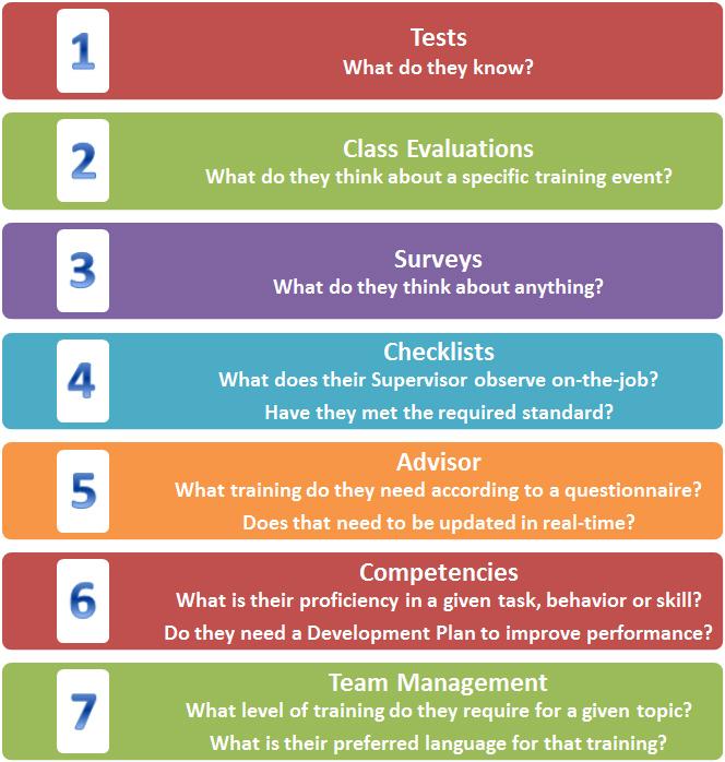7 Types of VTA Assessment