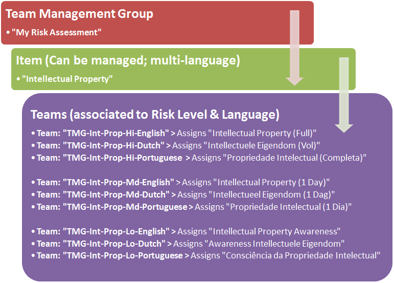 Manageable/Multi-Language for compliance training needs