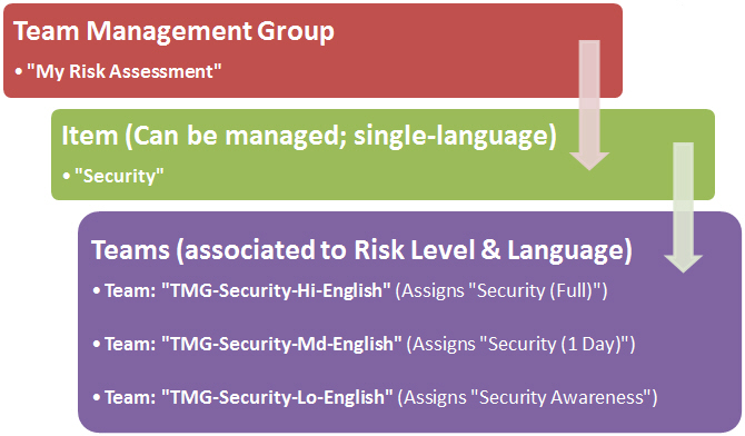 Required/Mulit-Language for compliance training needs