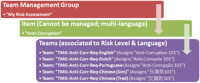 Required/Multi-Language for compliance training needs